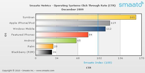 Symbian top Mobile Advertising Metrics report by Smaato‏
