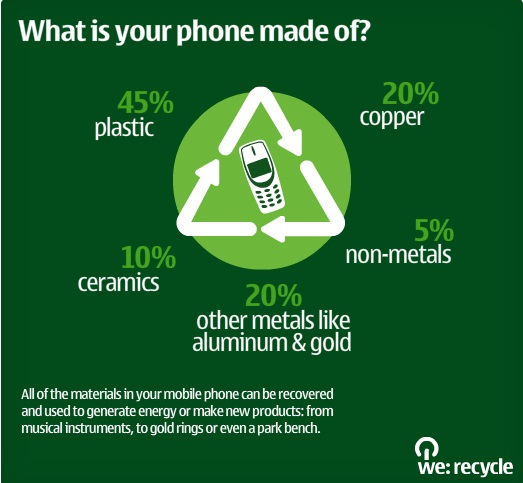 Nokia Recycle